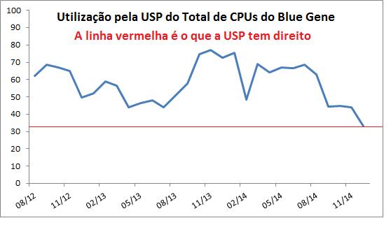 BGP_utilizacao_porcentagem_total