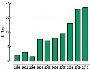 Figura 2b – Número de transplantes de Fígado, por ano no HC-FMRP-USP