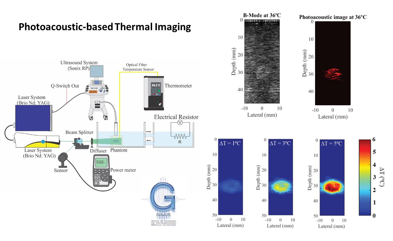 Photoacoustic-Thermal