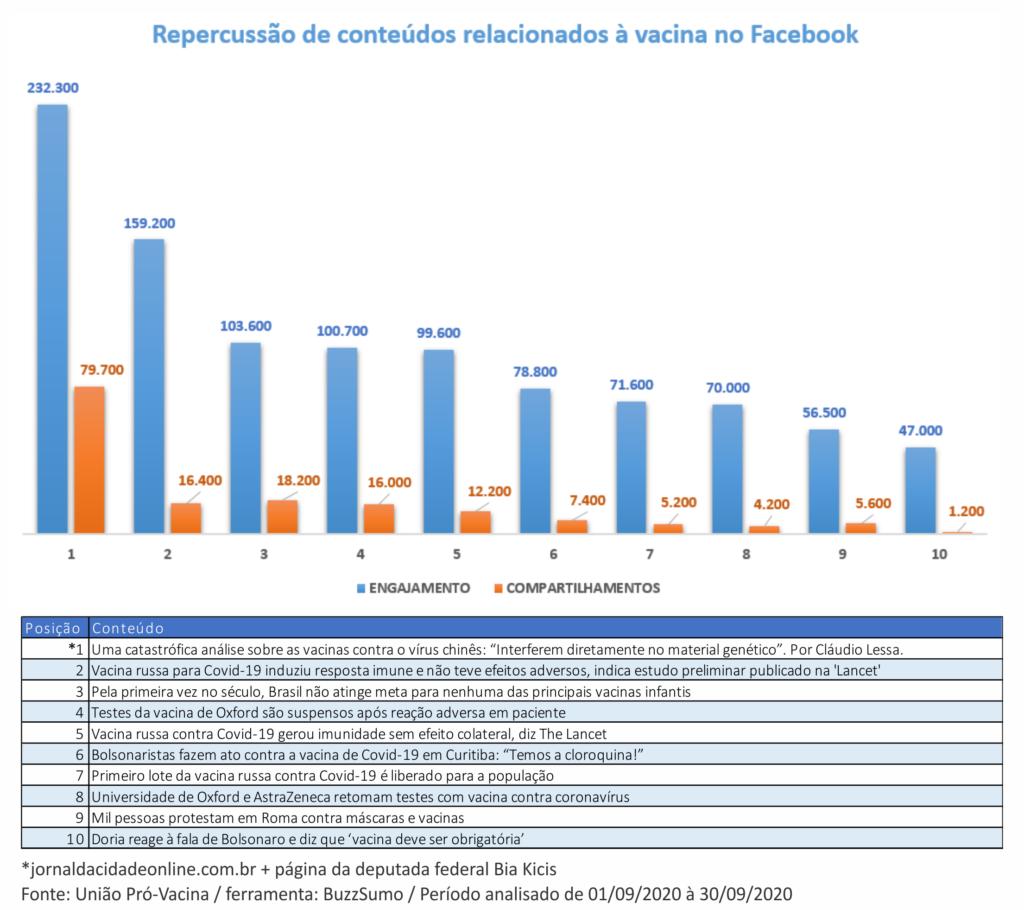Desinformação sobre vacina da covid-19 é o conteúdo com mais engajamento sobre o tema no Facebook em setembro