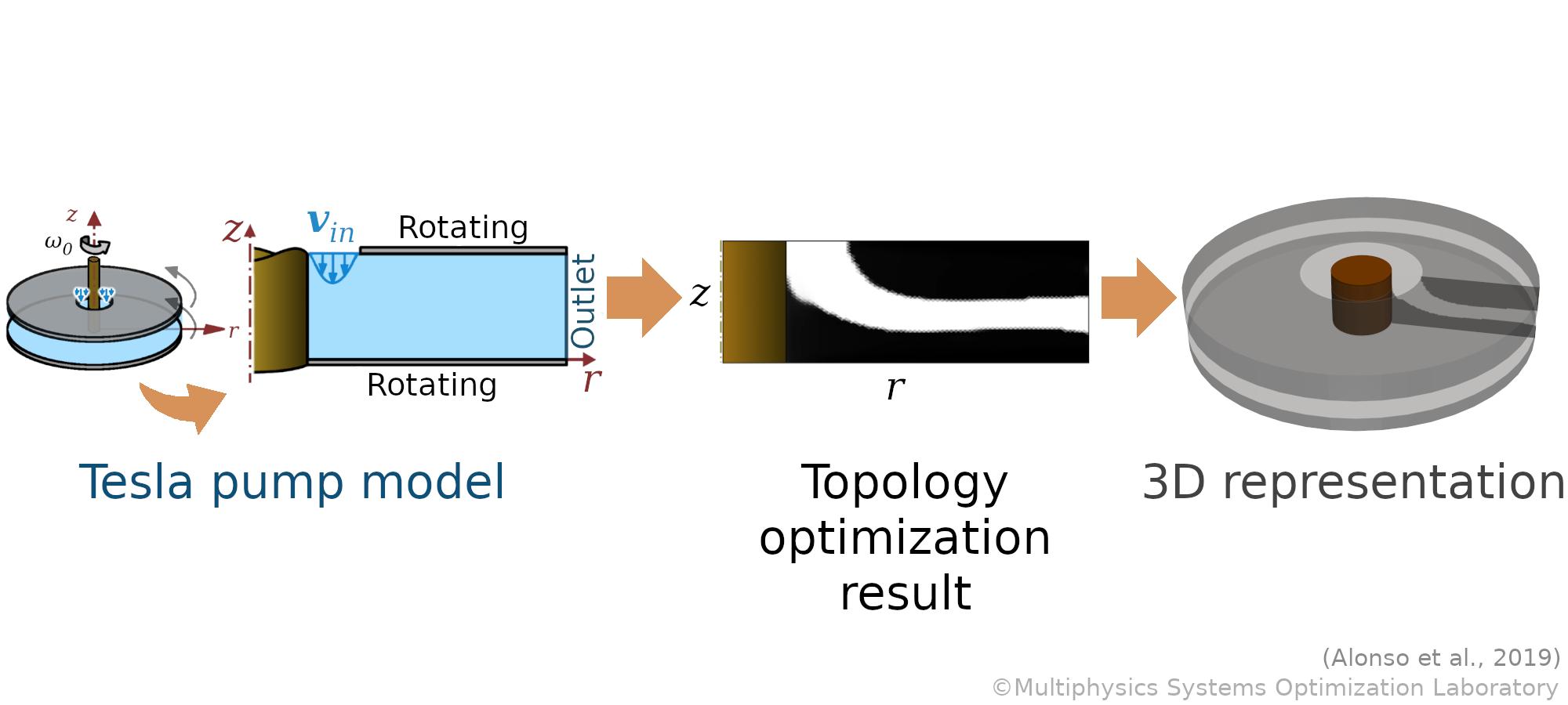 topology-optimization-Tesla-pump