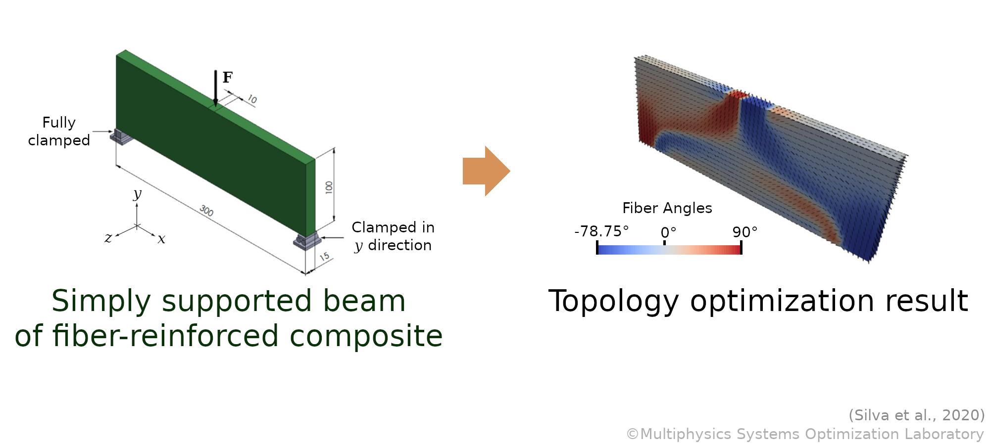 topology-optimization-composite