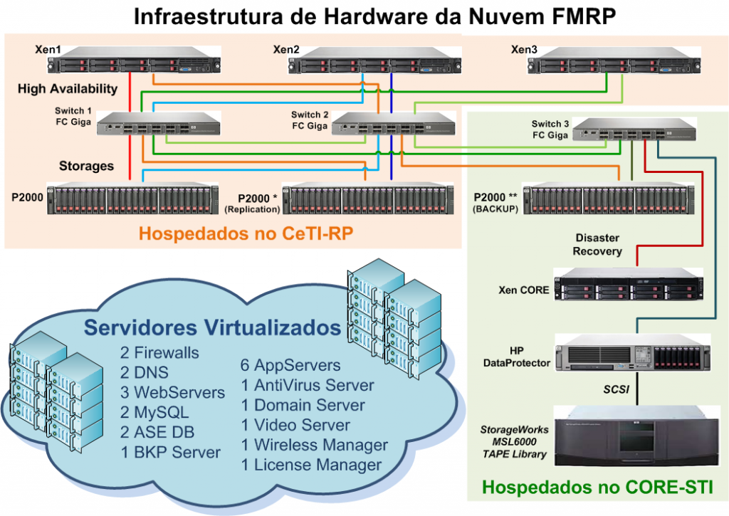 Projeto Virtualização III - Junho2016